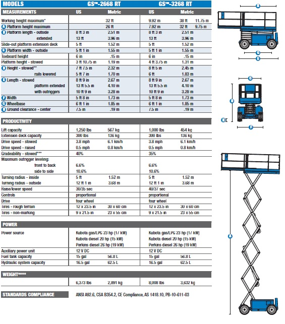 Genie GS 2668 rt spec sheet image